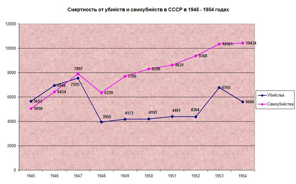 убийства самоубийства СССР 1945-1954