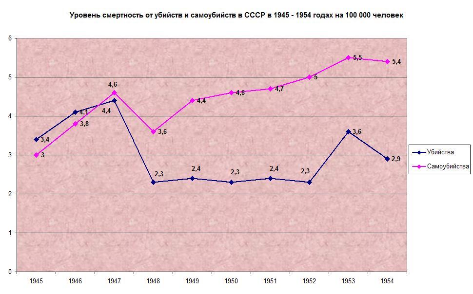 убийства самоубийства СССР 1945-1954 на 100 тысяч