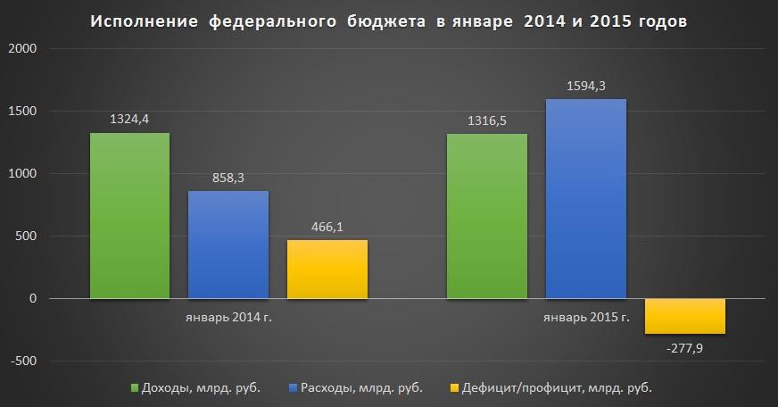 федеральный бюджет январь 2014-2015