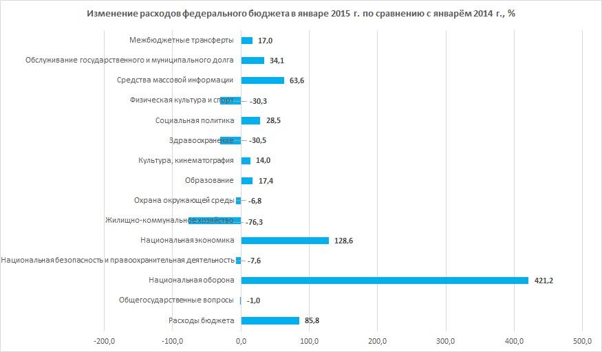 расходы ФБ январь-2015