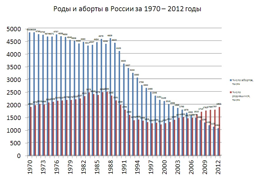 роды и аборты 1970-2012