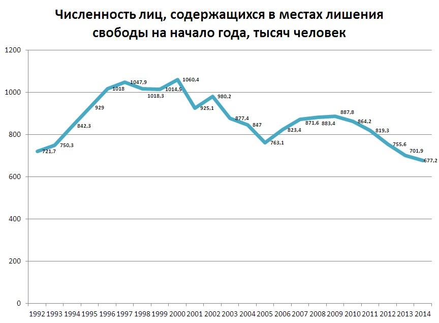 заключённые 1992-2014