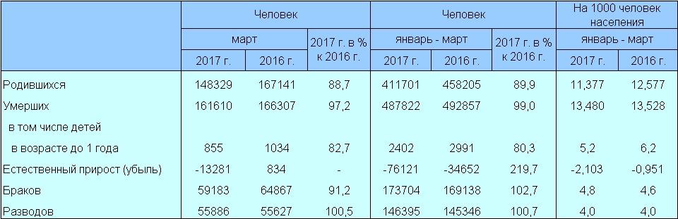 Демографические итоги марта-2017