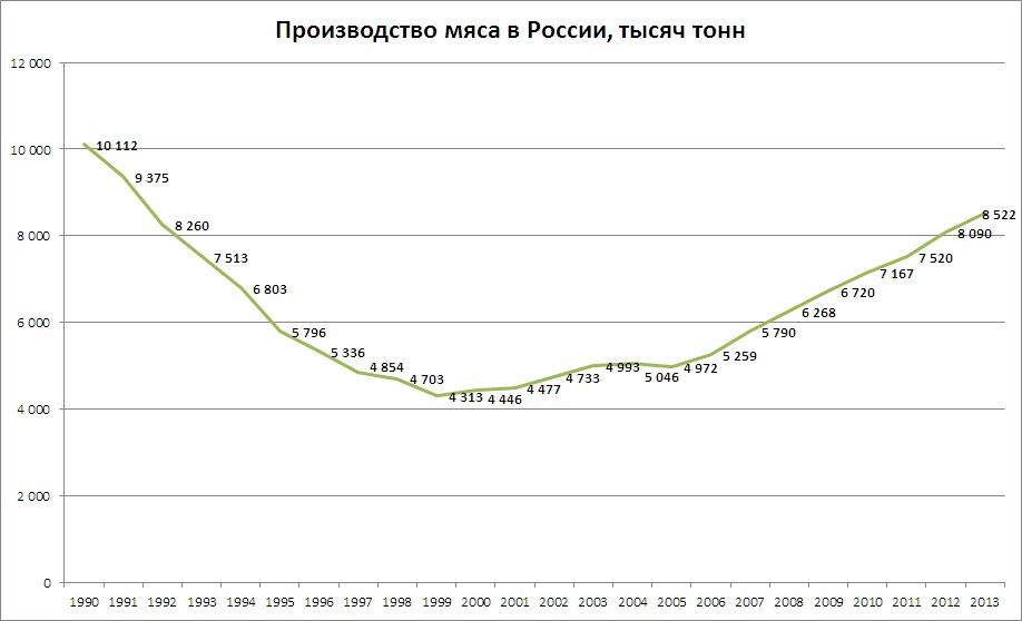 мясо 1990-2013