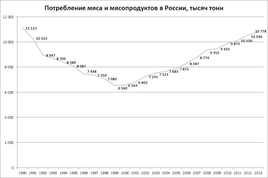 потребление мяса 1990-2013