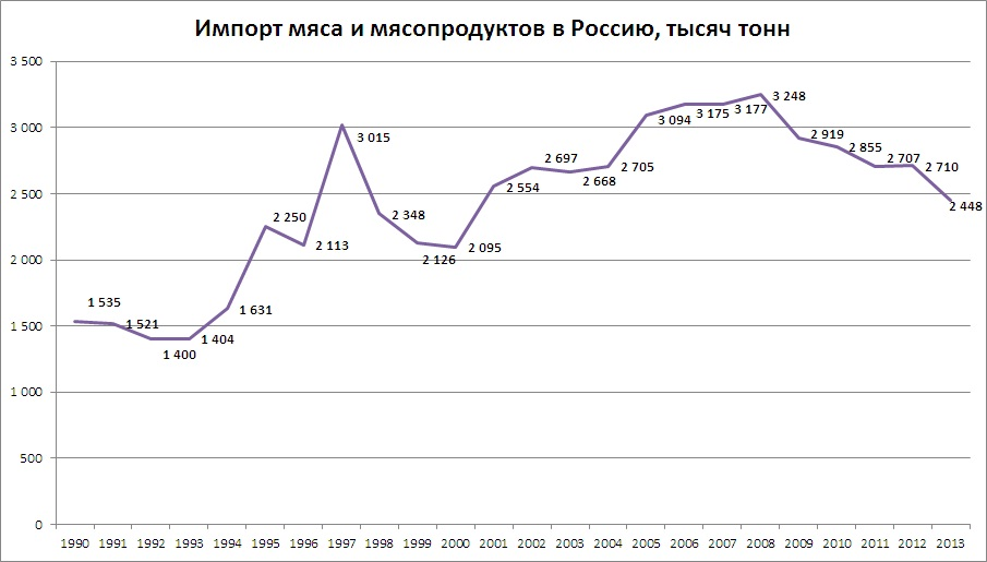 импорт мяса 1990-2013