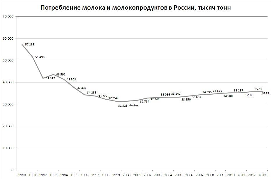 потребление молока 1990-2013