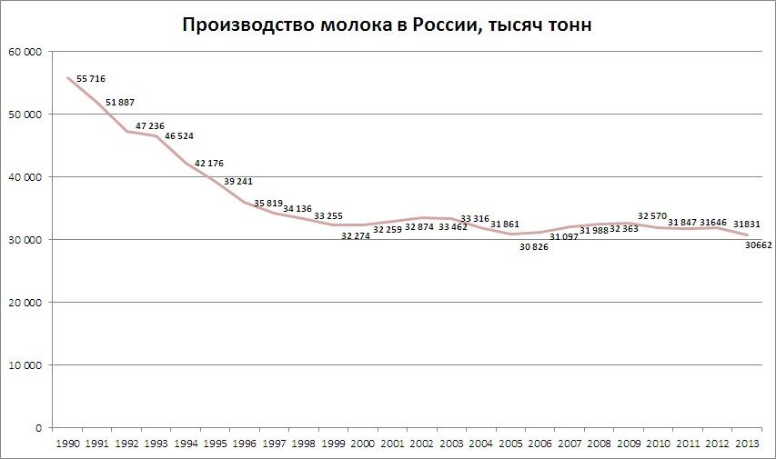 молоко 1990-2013