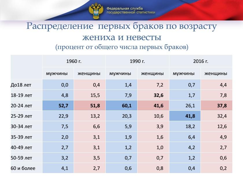 Показатели брачности и разводимости в россии таблица
