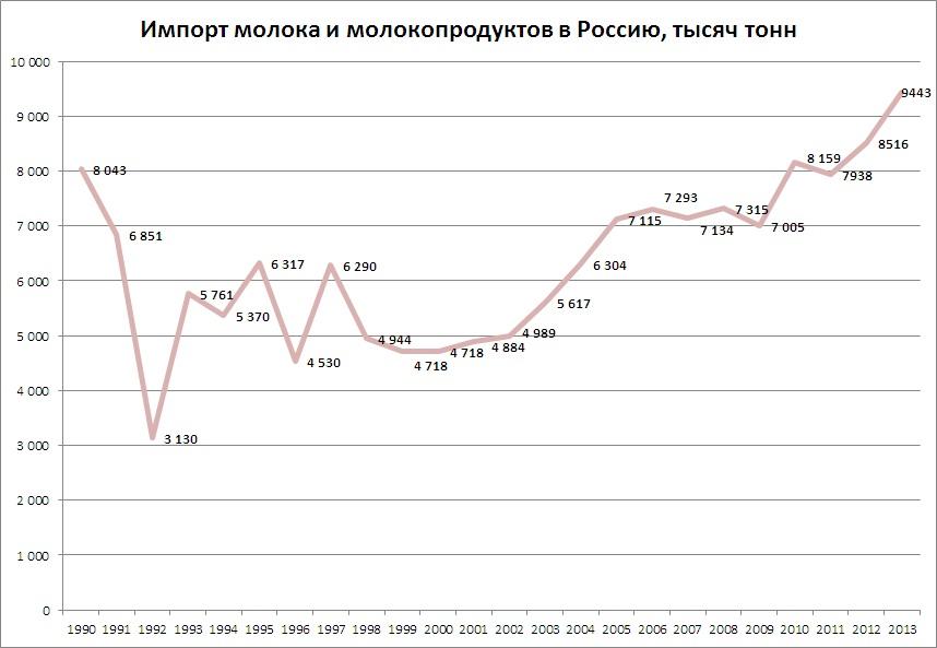 импорт молока 1990-2013