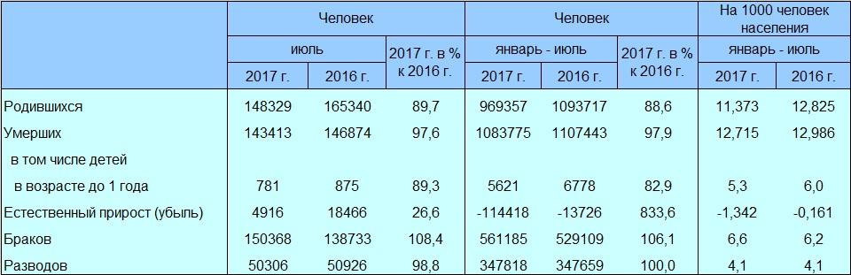 Новости вымирания России