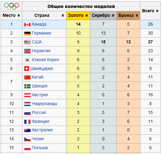 olimp2010