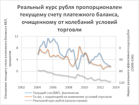 Экономика России как международный кредитор