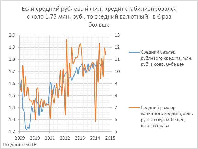 Сохранится ли жилищно-строительный бум в условиях надвигающейся на Россию рецессии?