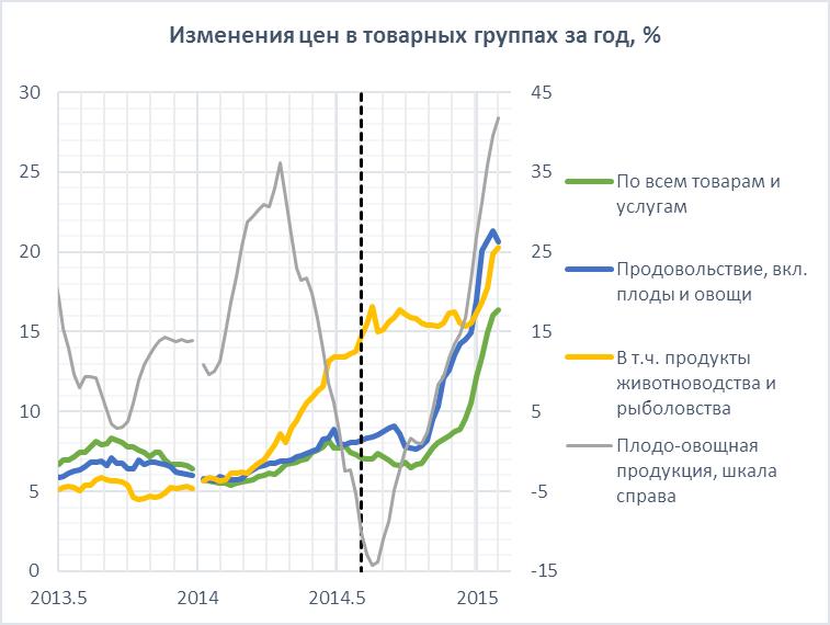 Инфляция: «ограниченный во времени характер», как и было сказано