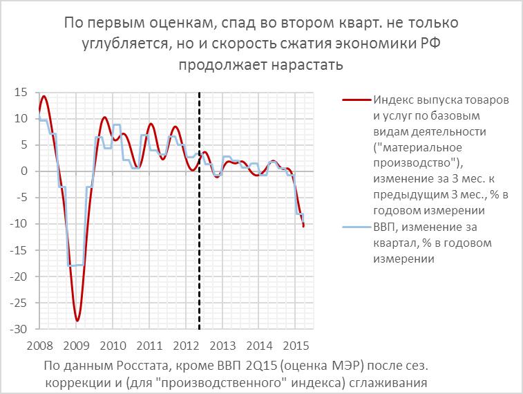 Ранние оценки ВВП РФ во 2Q15: летучий домкратец