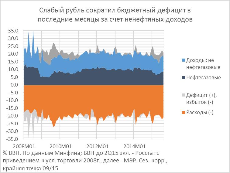 Дефицит бюджета: меньше, но дольше