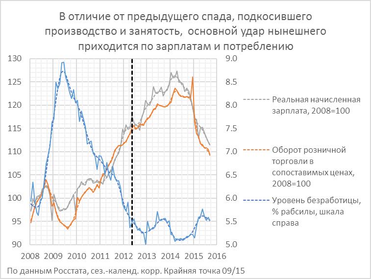 Сентябрь: выпуск и инвестиции вверх, потребление (и, вероятно, скоро ставки?) - вниз