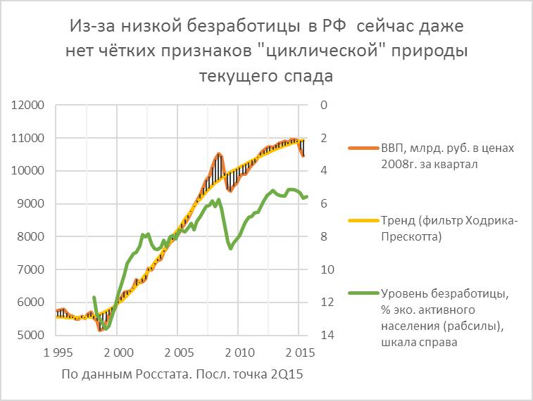 О стимулирующей (контрциклической) бюджетной политике