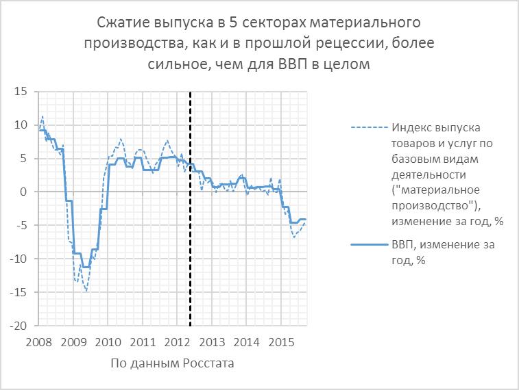3Q15. ВВП РФ стабилизировался на уровне чуть ниже 7-летней давности