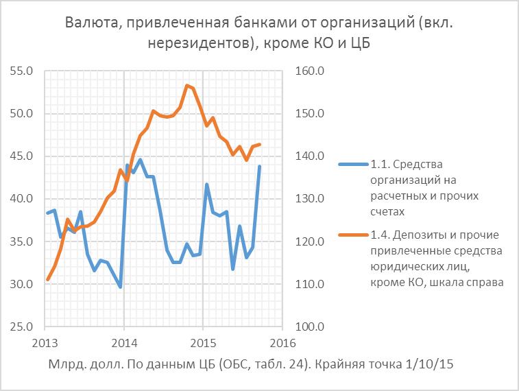 Отток капитала во 2-ой половине 2015г., возможно, окажется самым низким за последние 8 лет