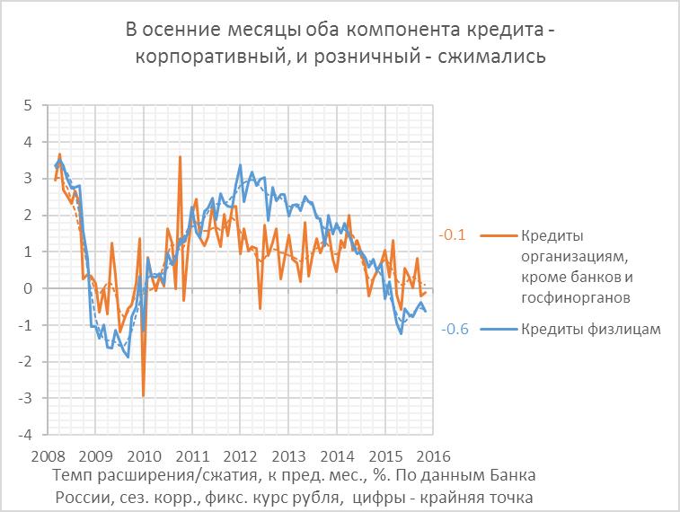 Банки: признаки стабилизации и, возможно, облегчения ситуации