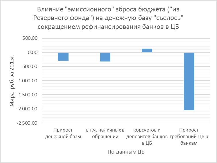 Бюджет: есть ли жизнь после нефтяного коммунизма?
