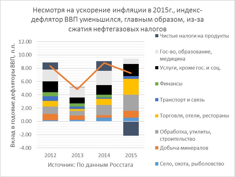 ВВП-2015: Сжатие на 3.7% при почти 10%-ном сокращении внутреннего спроса