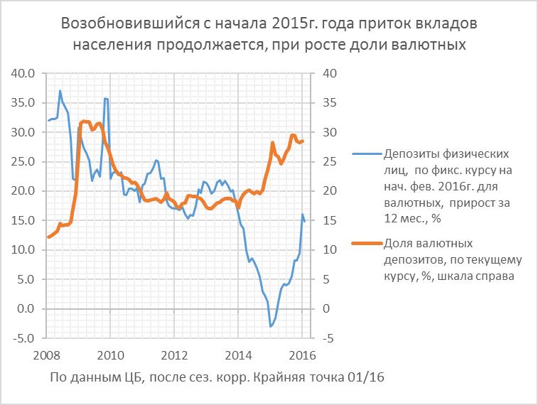 Банки: наш человек, после годичной паузы, снова потянулся за кредитным рублём