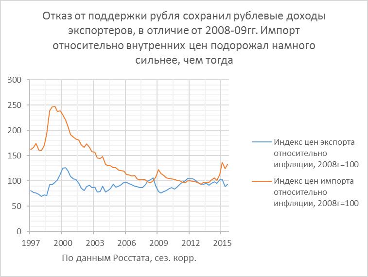 Экспорт 2015г.: низкие цены помогли России стать ещё более энергетическим гигантом