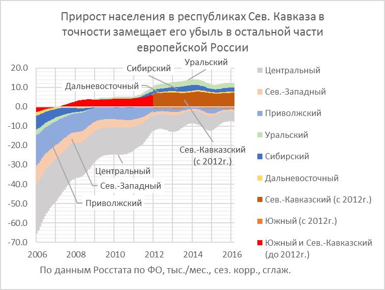 Демографическое богатство России Сибирью прирастать будет