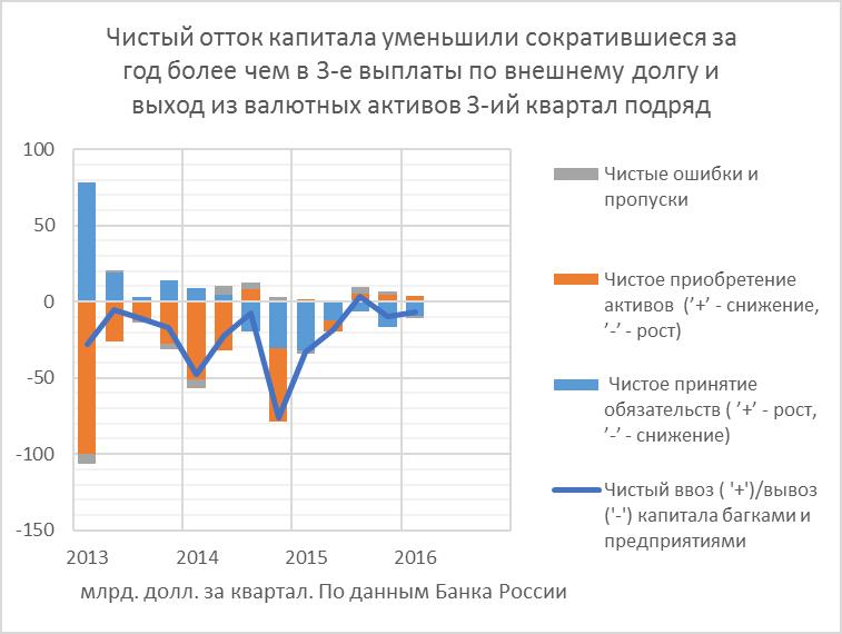 Русь окуклившаяся. Балансы внешнеэкономических операций сжались до уровня почти 20-летней давности