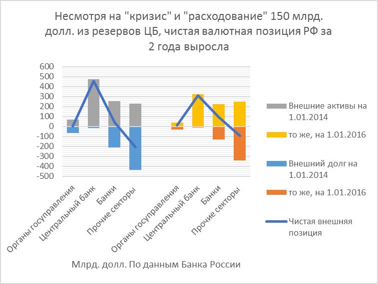Внешние инвестиции в российские долговые обязательства перестали сжиматься?