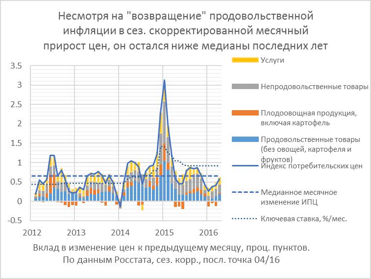 Инфляция – вклад индексации тарифов и роста удельных издержек на оплату труда (ulc)