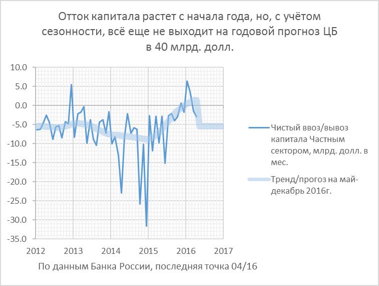 Почему рубль не укрепляется пропорционально росту цен нефти?