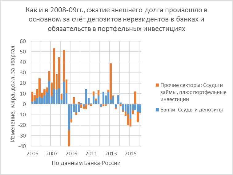 К 2-х летию финансовых санкций, дайджест и несколько графиков