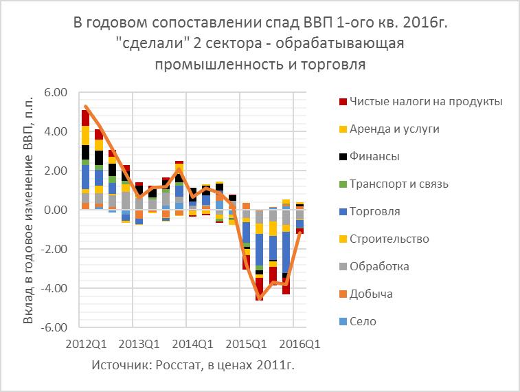 ВВП 1-ого кв. 2016г.: экономика демонстрирует выросшую толерантность к нефтяным шокам