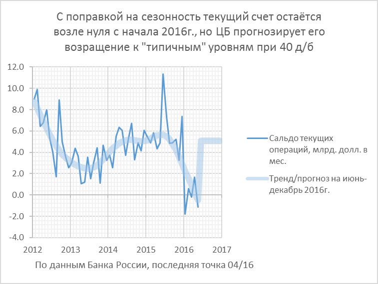 Платёжный баланс: «антироссийские санкции» уменьшили утечку капитала из РФ вчетверо