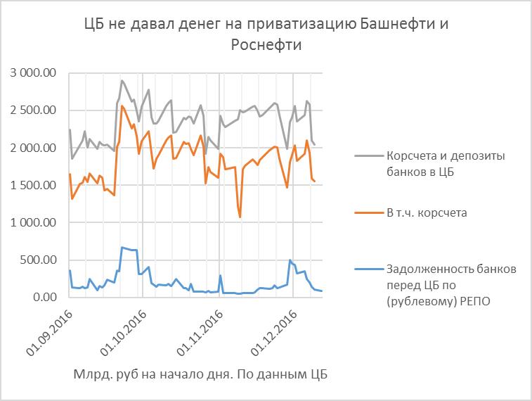 Роснефть и макроэкономика