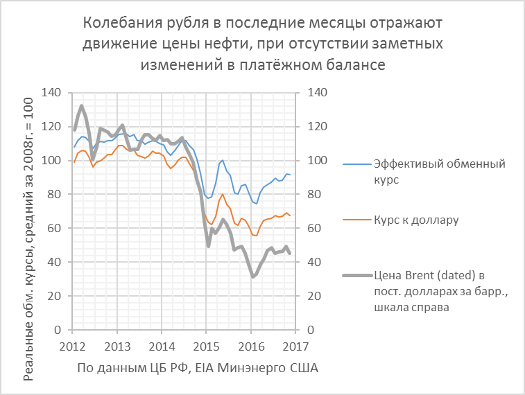 Платежный баланс. Рубль