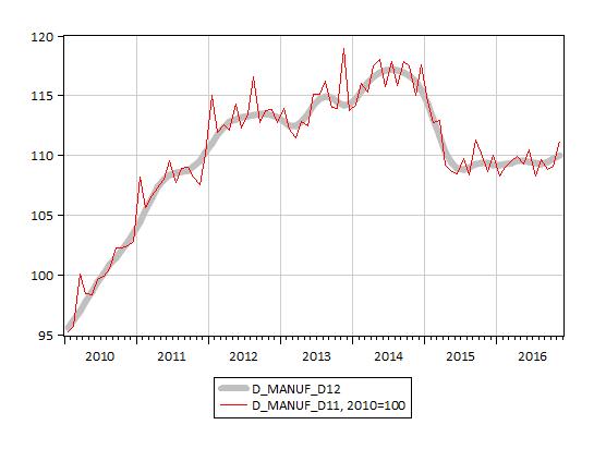 ВВП. Распределение изменения по секторам