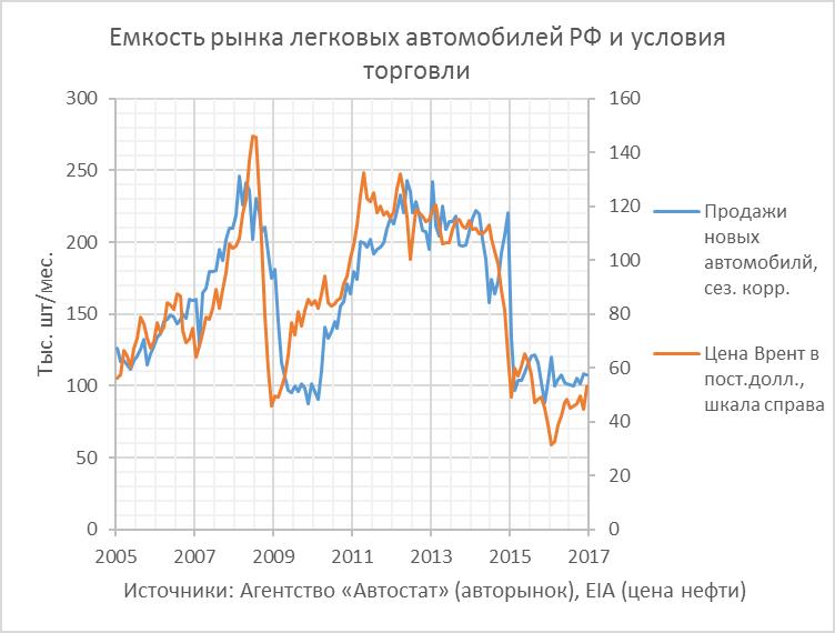 Цена нефти и реакция рынков