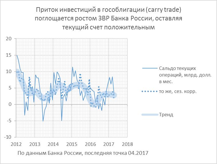 ЦБ: экономике РФ нужен сильный рубль