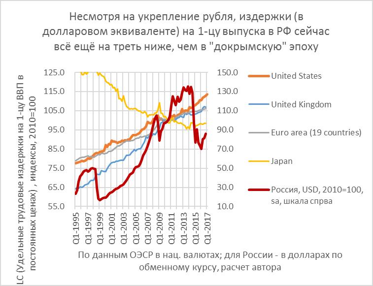 ЦБ: ослабление рубля не поможет российской экономике, ч.2