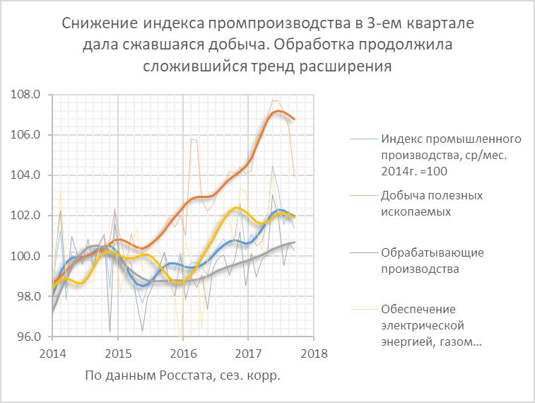 3-квартал: ускорение потребления, замедление производства