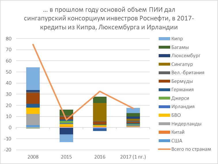 Российские компаний в которые можно инвестировать