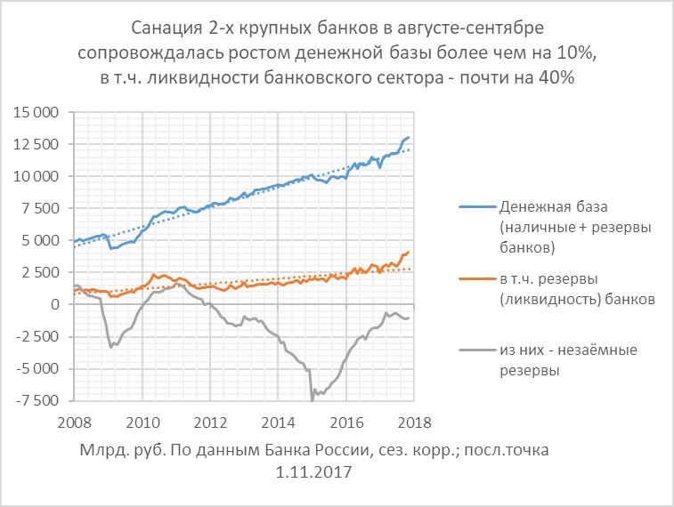 К макроэкономике санации 2-х крупных банков