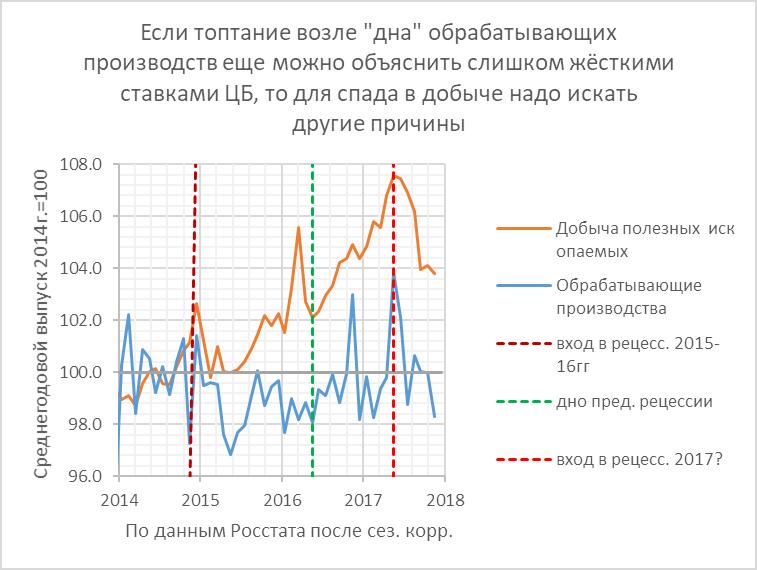 Непарадная арифметика промышленности: 2 квартала спада = рецессии?