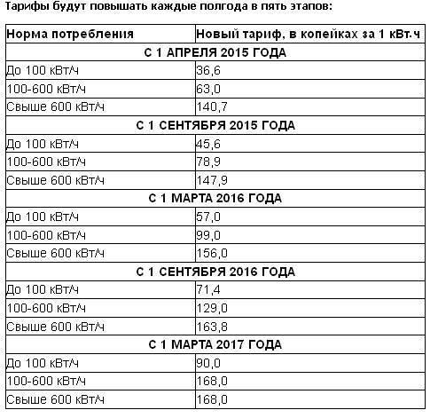 Суммарный долг за жкх в казани - почти 2 млрд рублей