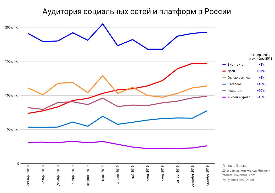 Аудитория социальных сетей и платформ в России